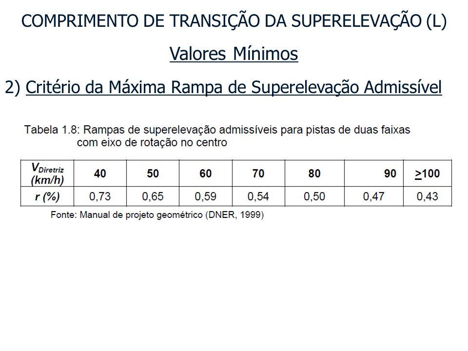 Valores Mínimos COMPRIMENTO DE TRANSIÇÃO DA SUPERELEVAÇÃO (L) 4) Critério do Mínimo Absoluto