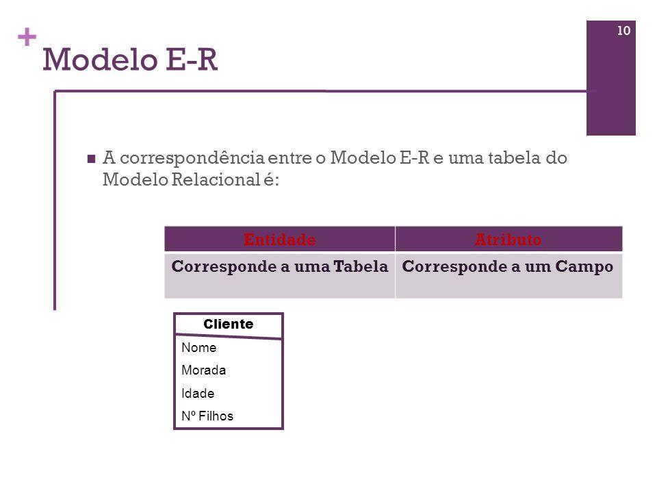 + Modelo E-R A correspondência entre o Modelo E-R e uma tabela do Modelo Relacional é: 10 EntidadeAtributo Corresponde a uma TabelaCorresponde a um Ca