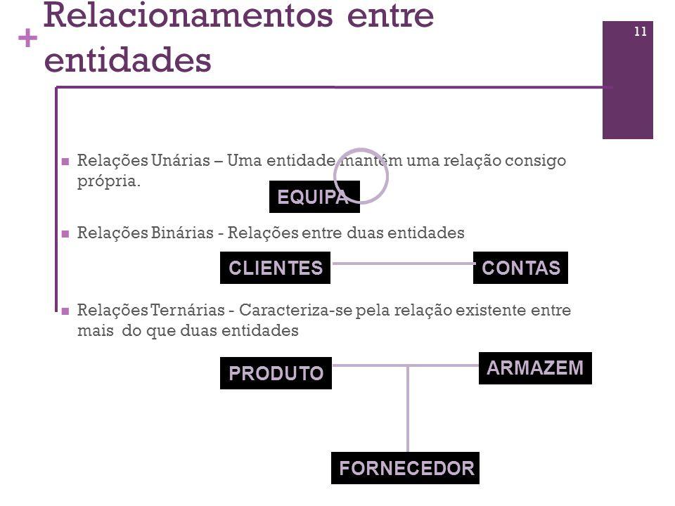 + Relacionamentos entre entidades Relações Unárias – Uma entidade mantém uma relação consigo própria. Relações Binárias - Relações entre duas entidade