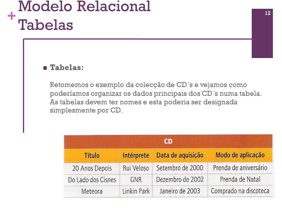 + Modelo Relacional Tabelas Tabelas: Retomemos o exemplo da colecção de CD´s e vejamos como poderíamos organizar os dados principais dos CD´s numa tab