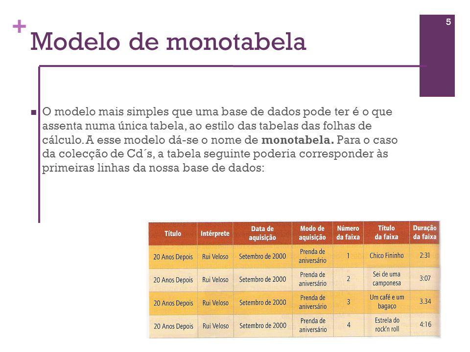 + Modelo de monotabela O modelo mais simples que uma base de dados pode ter é o que assenta numa única tabela, ao estilo das tabelas das folhas de cál
