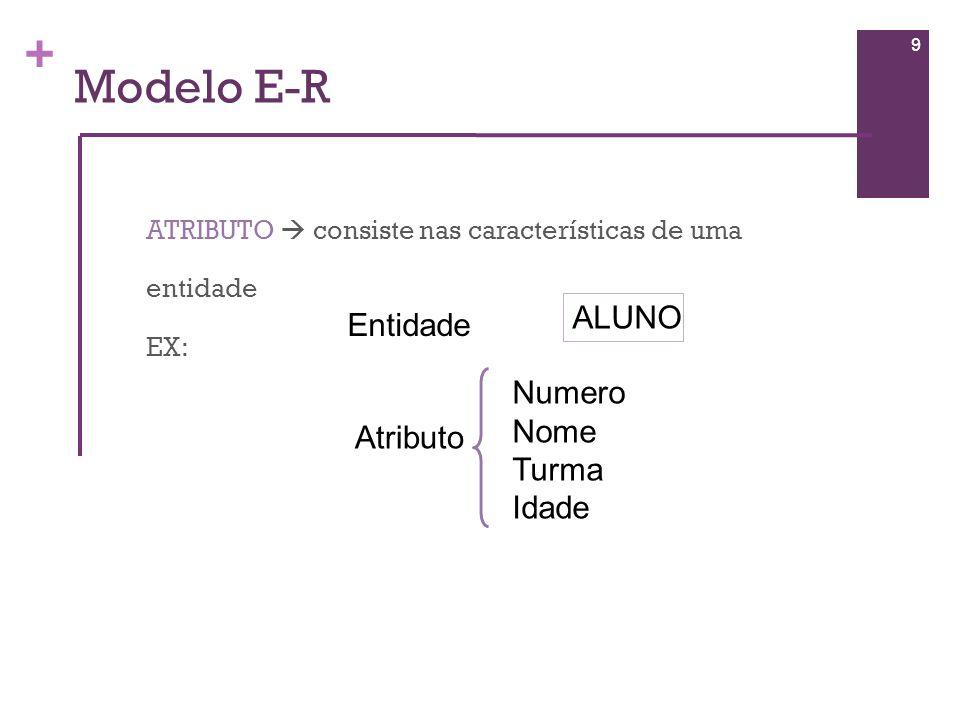 + Modelo E-R A correspondência entre o Modelo E-R e uma tabela do Modelo Relacional é: 10 EntidadeAtributo Corresponde a uma TabelaCorresponde a um Campo Cliente Nome Morada Idade Nº Filhos