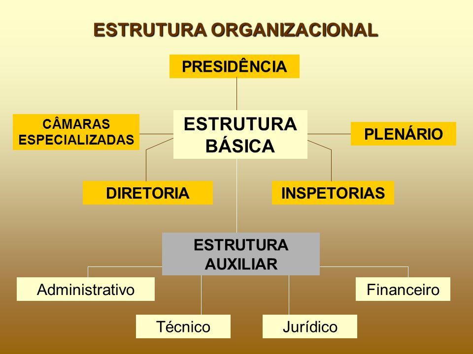 PRESIDÊNCIA DIRETORIAINSPETORIAS Administrativo Jurídico ESTRUTURA BÁSICA CÂMARAS ESPECIALIZADAS Técnico ESTRUTURA AUXILIAR Financeiro ESTRUTURA ORGAN