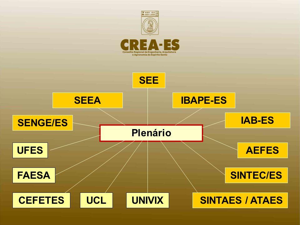 SENGE/ES SEE IBAPE-ESSEEA IAB-ES Plenário UFES SINTEC/ES AEFES UNIVIX SINTAES / ATAES FAESA UCLCEFETES