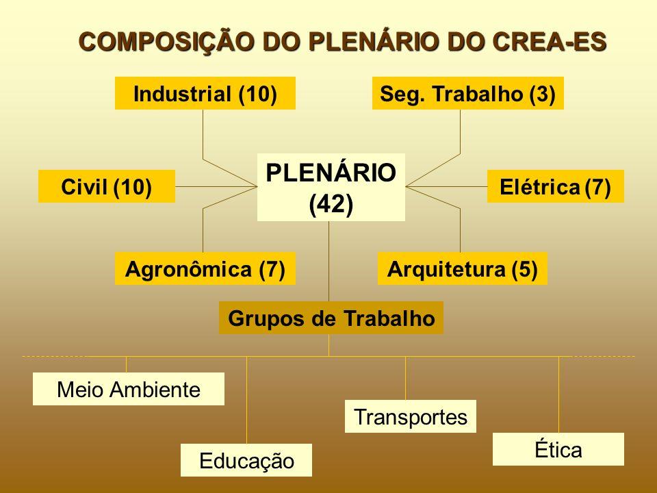 COMPOSIÇÃO DO PLENÁRIO DO CREA-ES Civil (10) Industrial (10) Elétrica (7) Agronômica (7)Arquitetura (5) Grupos de Trabalho Meio Ambiente Educação Tran