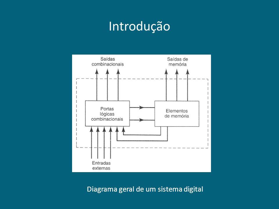 Introdução Diagrama geral de um sistema digital