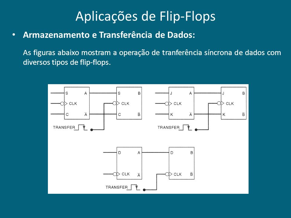 Aplicações de Flip-Flops Armazenamento e Transferência de Dados: As figuras abaixo mostram a operação de tranferência síncrona de dados com diversos t
