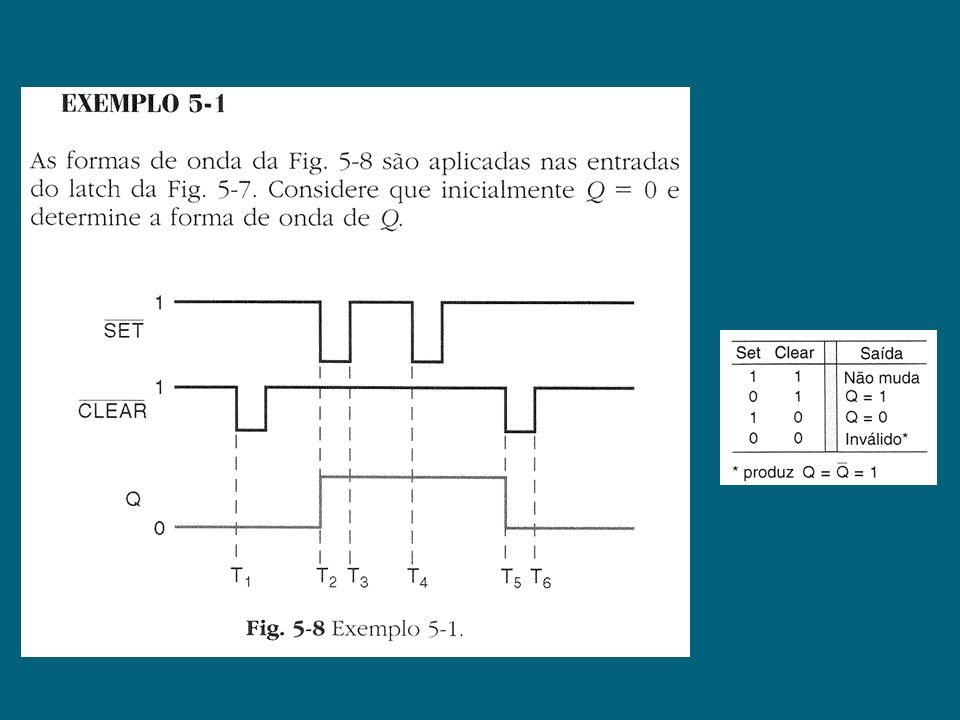 Flip-Flop SC (a) Flip-flop SC que responde somente às transições positivas dos pulsos do relógio; (b) Tabela da verdade; (c) Formas de onda típicas.