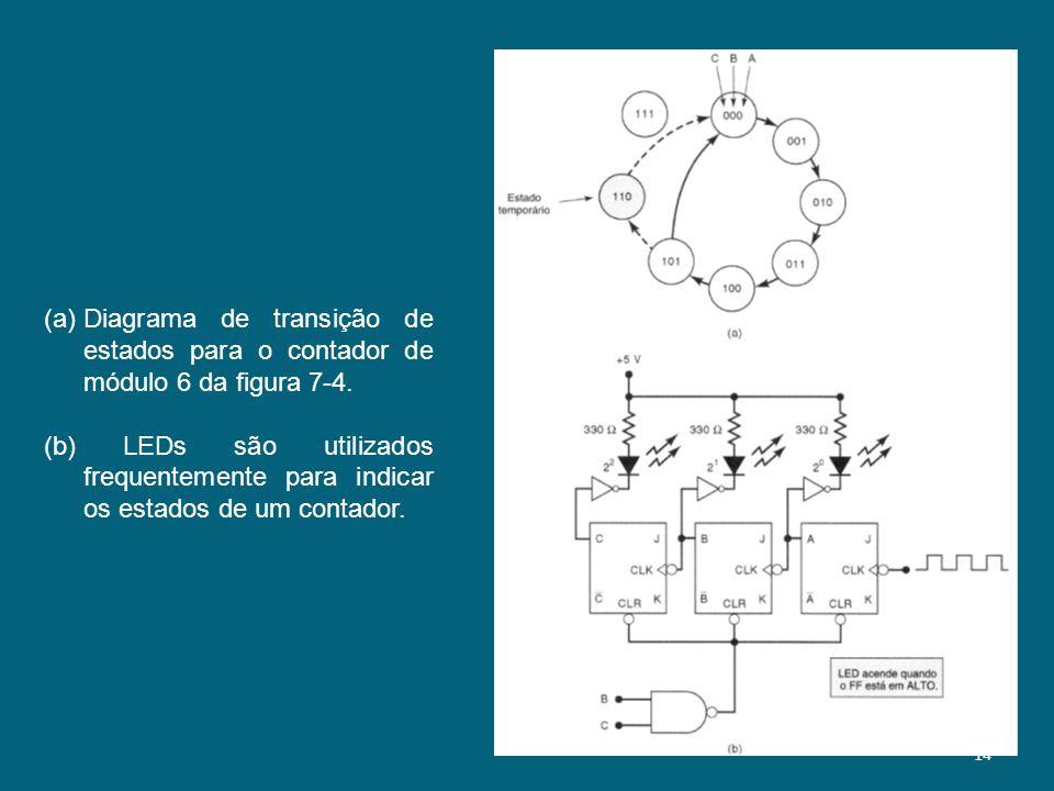(a)Diagrama de transição de estados para o contador de módulo 6 da figura 7-4. (b) LEDs são utilizados frequentemente para indicar os estados de um co
