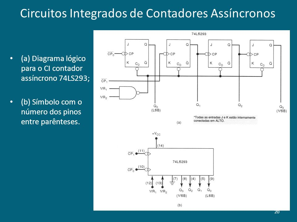Circuitos Integrados de Contadores Assíncronos (a) Diagrama lógico para o CI contador assíncrono 74LS293; (b) Símbolo com o número dos pinos entre par