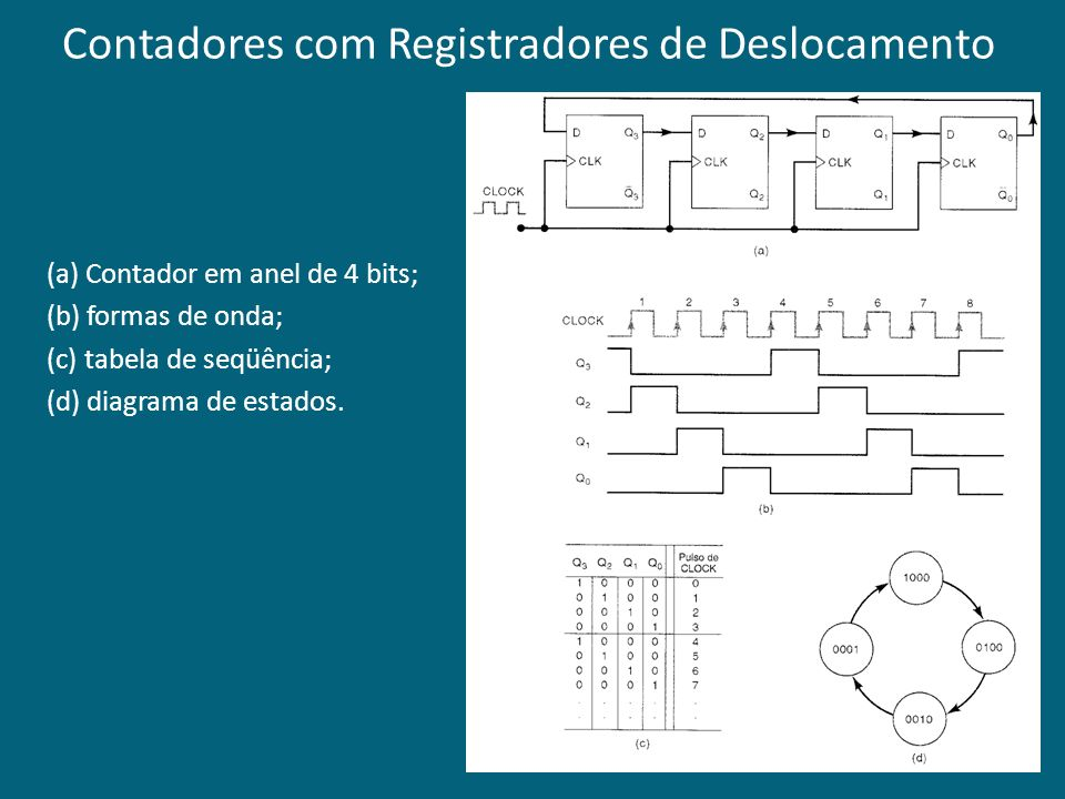 Contadores com Registradores de Deslocamento (a) Contador em anel de 4 bits; (b) formas de onda; (c) tabela de seqüência; (d) diagrama de estados.