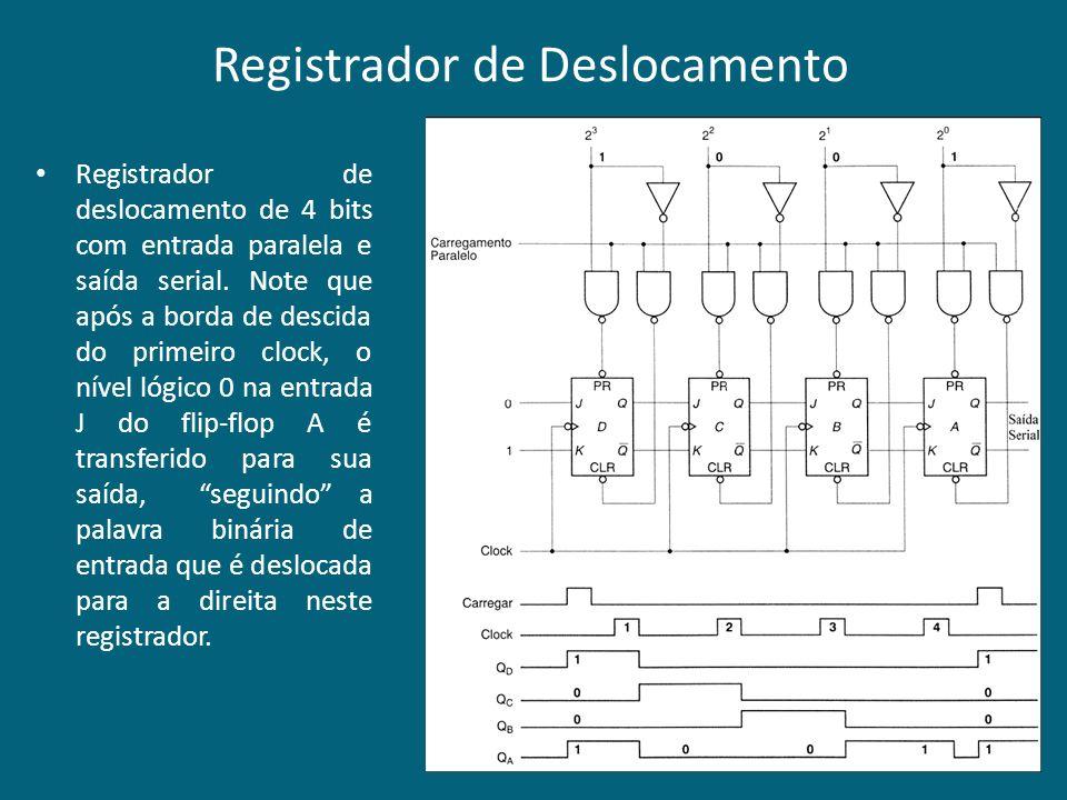 Registrador de deslocamento de 4 bits com entrada paralela e saída serial. Note que após a borda de descida do primeiro clock, o nível lógico 0 na ent