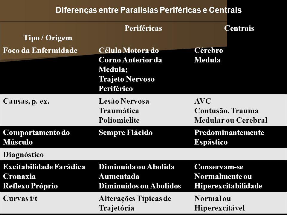 Diferenças entre Paralisias Periféricas e Centrais Tipo / Origem PeriféricasCentrais Foco da EnfermidadeCélula Motora do Corno Anterior da Medula; Tra