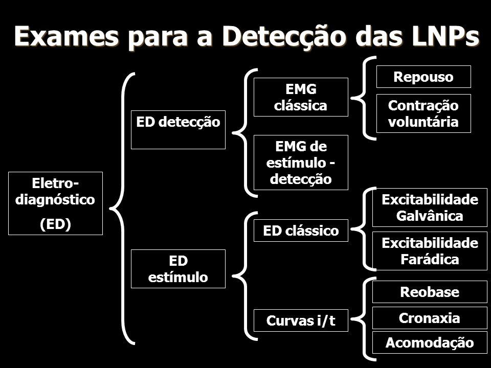 Exames para a Detecção das LNPs Eletro- diagnóstico (ED) ED detecção ED estímulo Repouso EMG clássica Contração voluntária EMG de estímulo - detecção