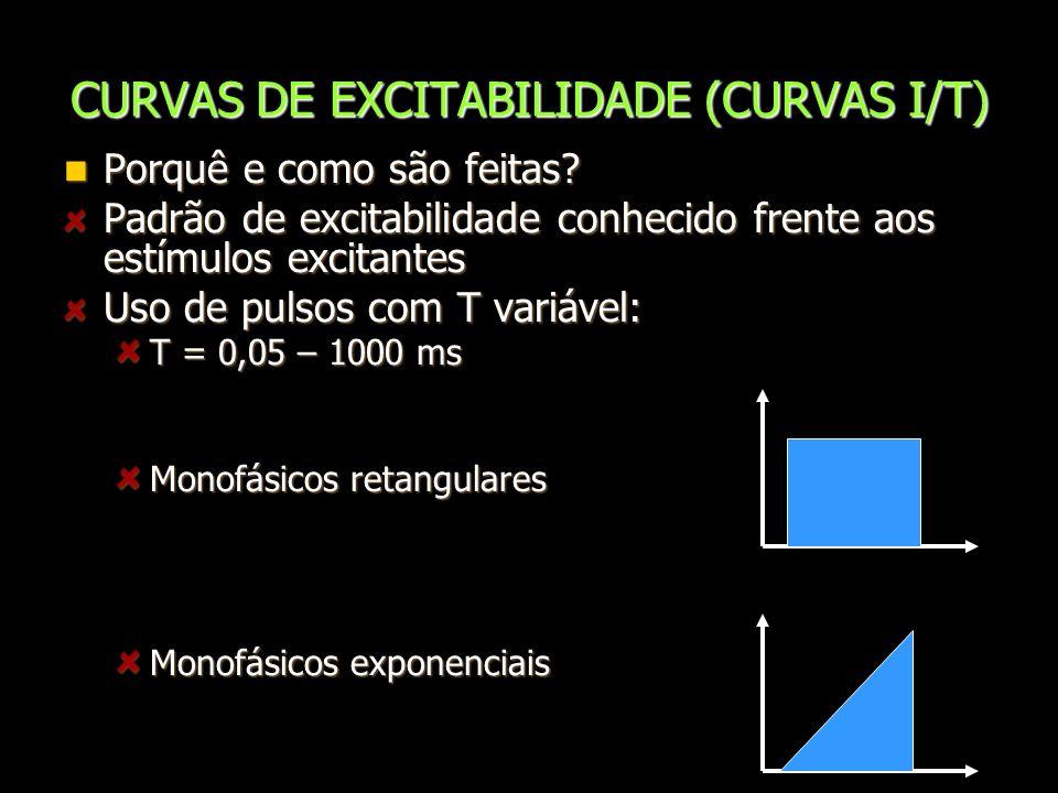 CURVAS DE EXCITABILIDADE (CURVAS I/T) Porquê e como são feitas? Porquê e como são feitas? Padrão de excitabilidade conhecido frente aos estímulos exci