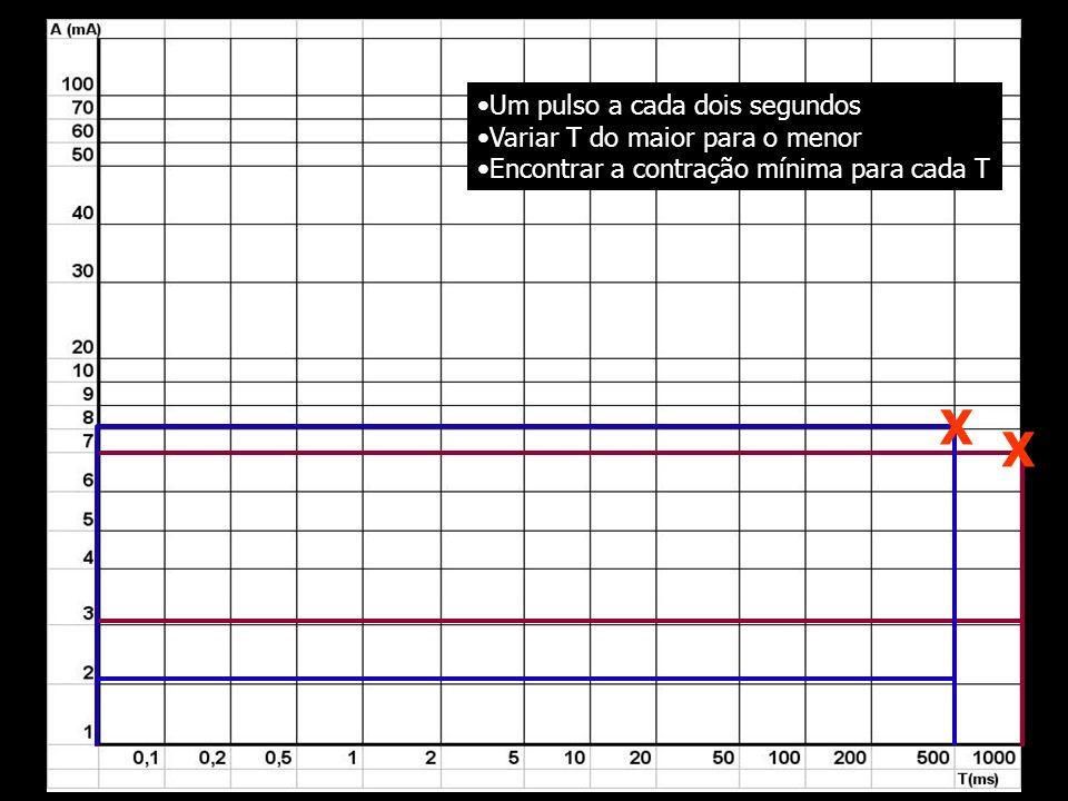 X X Um pulso a cada dois segundos Variar T do maior para o menor Encontrar a contração mínima para cada T