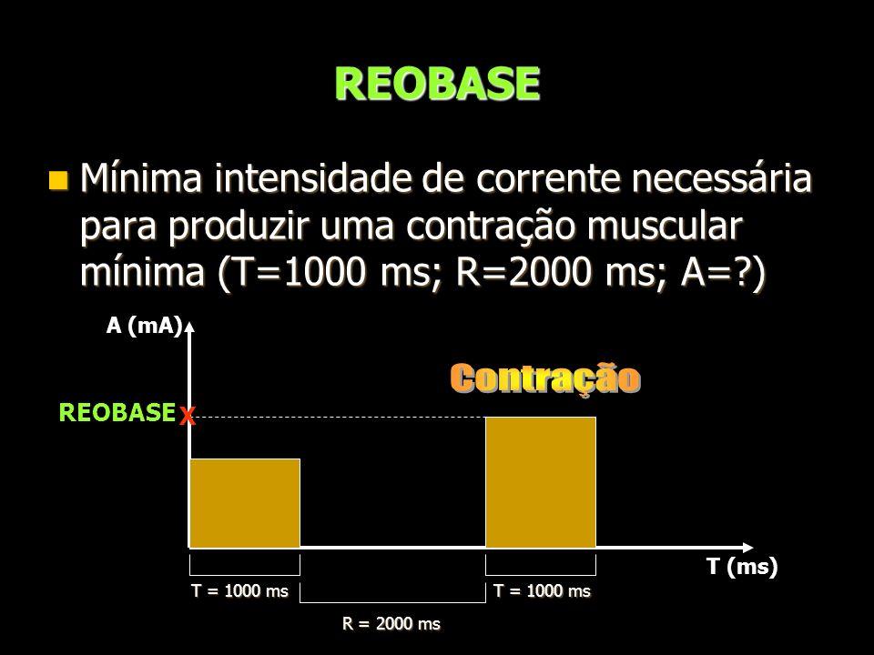 REOBASE Mínima intensidade de corrente necessária para produzir uma contração muscular mínima (T=1000 ms; R=2000 ms; A=?) Mínima intensidade de corren