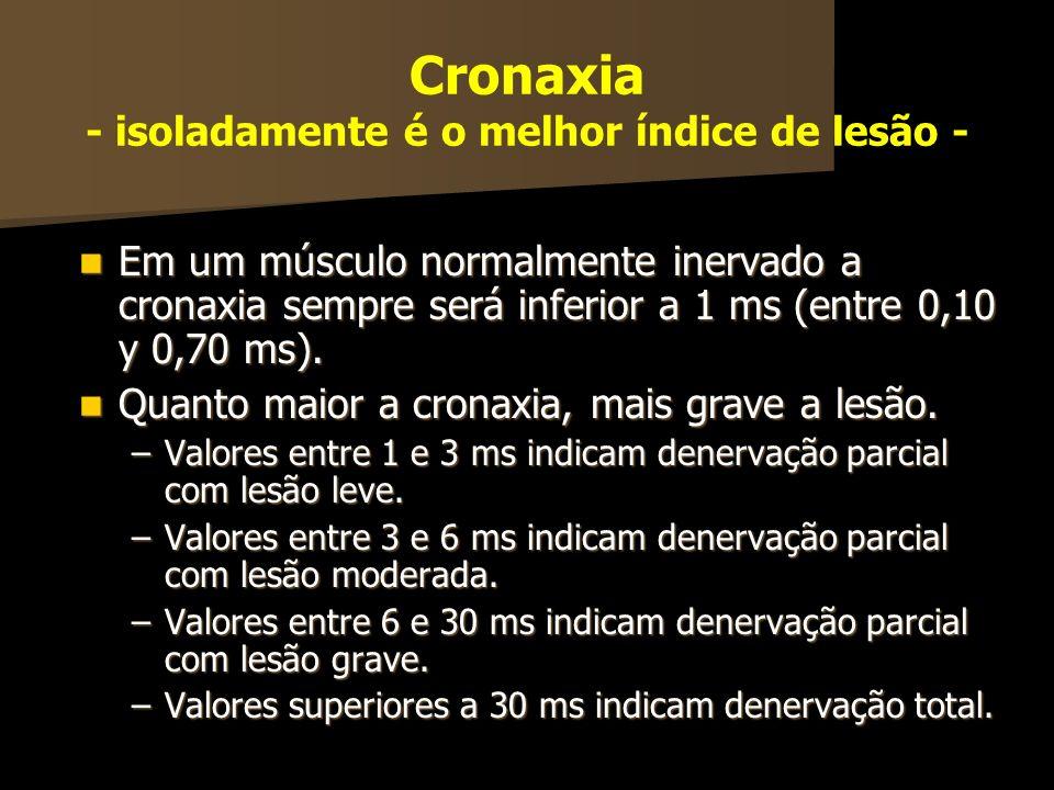 Cronaxia - isoladamente é o melhor índice de lesão - Em um músculo normalmente inervado a cronaxia sempre será inferior a 1 ms (entre 0,10 y 0,70 ms).
