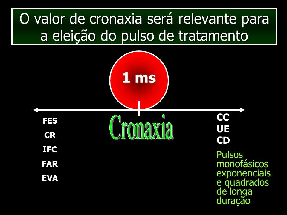 O valor de cronaxia será relevante para a eleição do pulso de tratamento 1 ms FES CR IFC FAR EVA CC UE CD Pulsos monofásicos exponenciais e quadrados