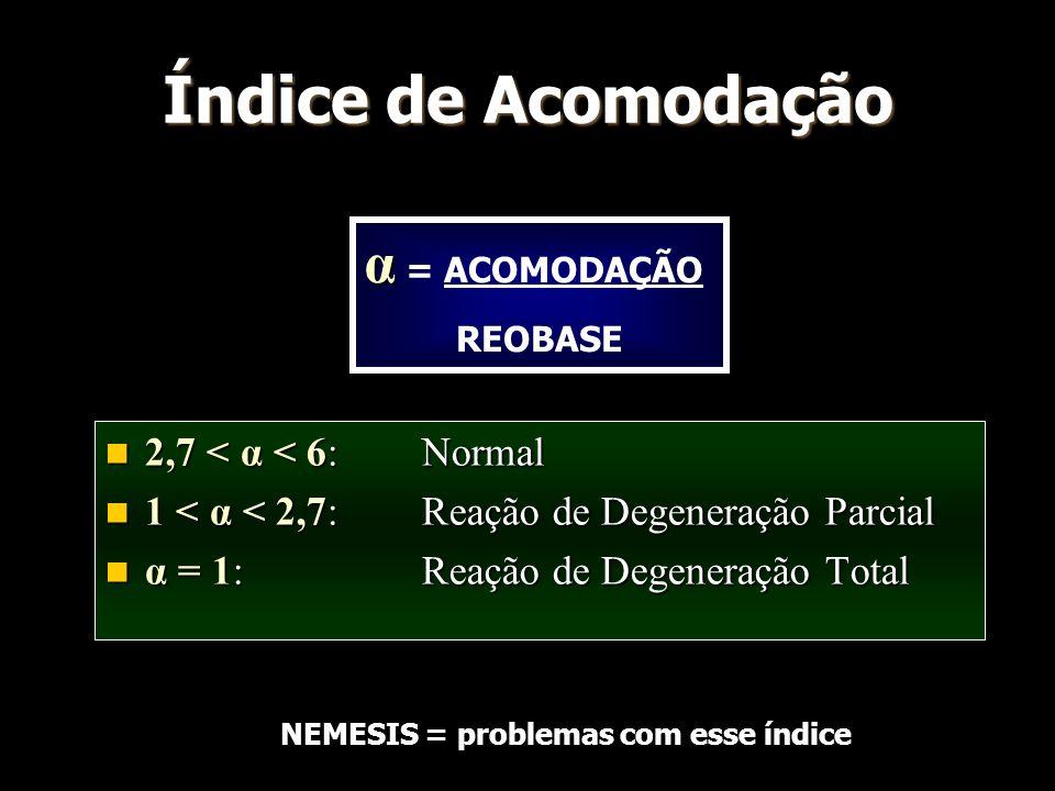 Índice de Acomodação 2,7 < α < 6: Normal 2,7 < α < 6: Normal 1 < α < 2,7: Reação de Degeneração Parcial 1 < α < 2,7: Reação de Degeneração Parcial α =