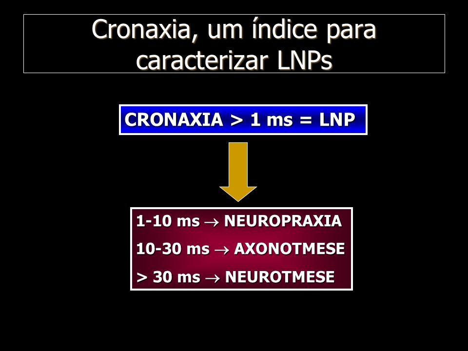 Cronaxia, um índice para caracterizar LNPs CRONAXIA > 1 ms = LNP 1-10 ms NEUROPRAXIA 10-30 ms AXONOTMESE > 30 ms NEUROTMESE