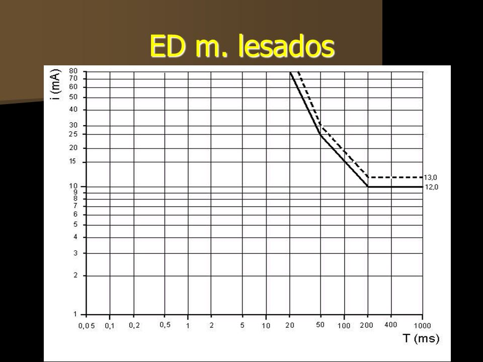 ED m. lesados
