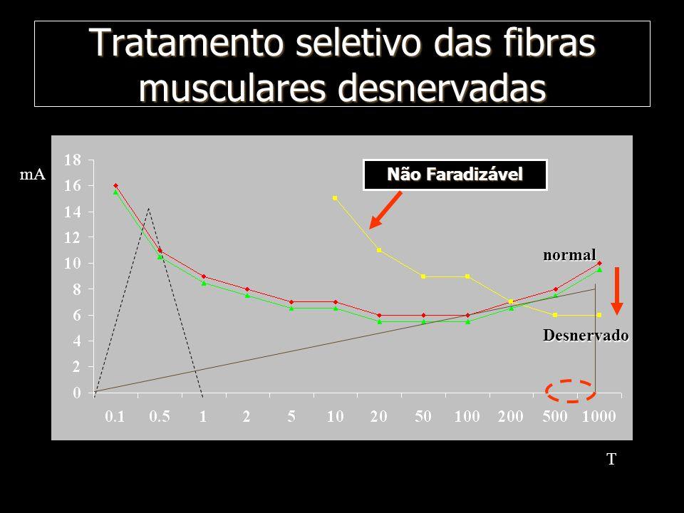 Tratamento seletivo das fibras musculares desnervadas mA T Desnervado normal Não Faradizável