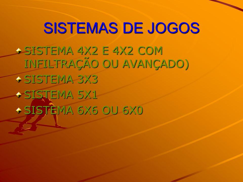 SISTEMAS DE JOGOS SISTEMA 4X2 E 4X2 COM INFILTRAÇÃO OU AVANÇADO) SISTEMA 3X3 SISTEMA 5X1 SISTEMA 6X6 OU 6X0