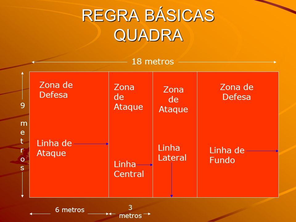 REGRA BÁSICAS QUADRA 18 metros 9 metros9 metros 3 metros 6 metros Zona de Ataque Zona de Defesa Linha Central Linha de Fundo Linha Lateral Zona de Ata