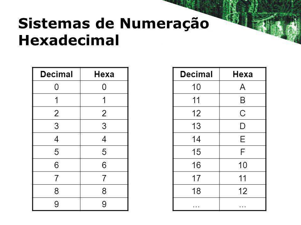 Sistemas de Numeração Hexadecimal DecimalHexa 00 11 22 33 44 55 66 77 88 99 DecimalHexa 10A 11B 12C 13D 14E 15F 1610 1711 1812...