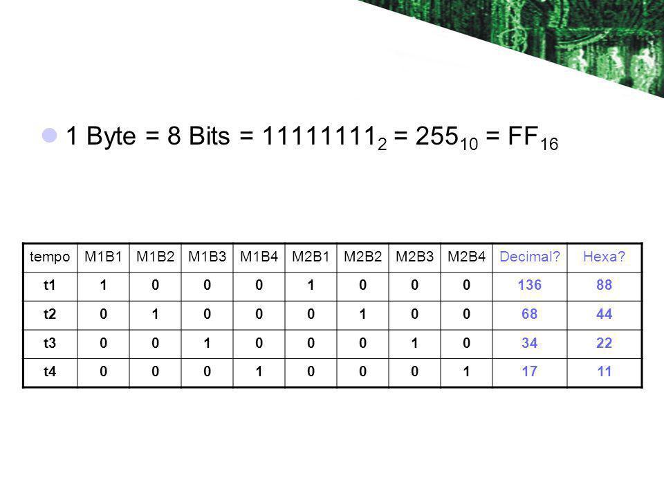 1 Byte = 8 Bits = 11111111 2 = 255 10 = FF 16 tempoM1B1M1B2M1B3M1B4M2B1M2B2M2B3M2B4Decimal?Hexa? t11000100013688 t2010001006844 t3001000103422 t400010