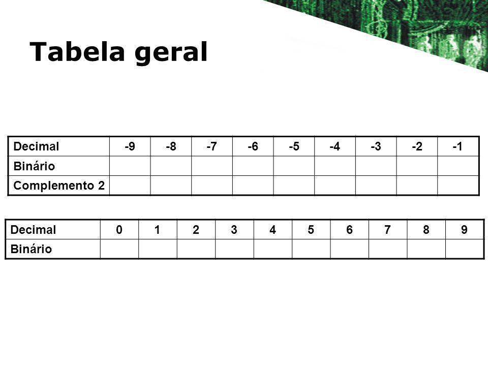Tabela geral Decimal0123456789 Binário Decimal-9-8-7-6-5-4-3-2 Binário Complemento 2