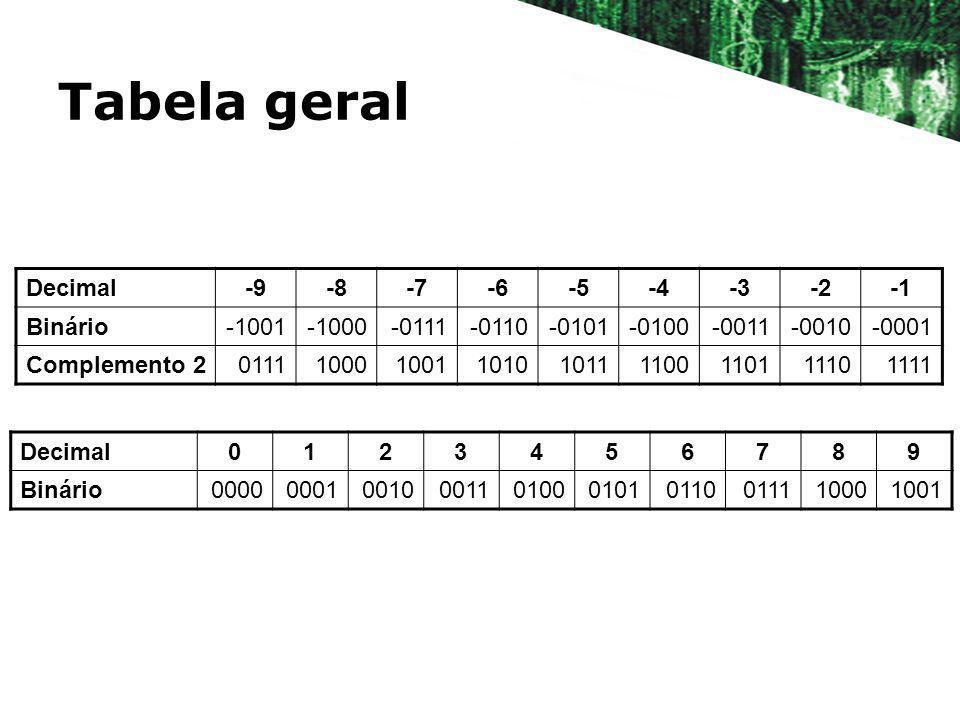 Tabela geral Decimal0123456789 Binário0000000100100011010001010110011110001001 Decimal-9-8-7-6-5-4-3-2 Binário-1001-1000-0111-0110-0101-0100-0011-0010