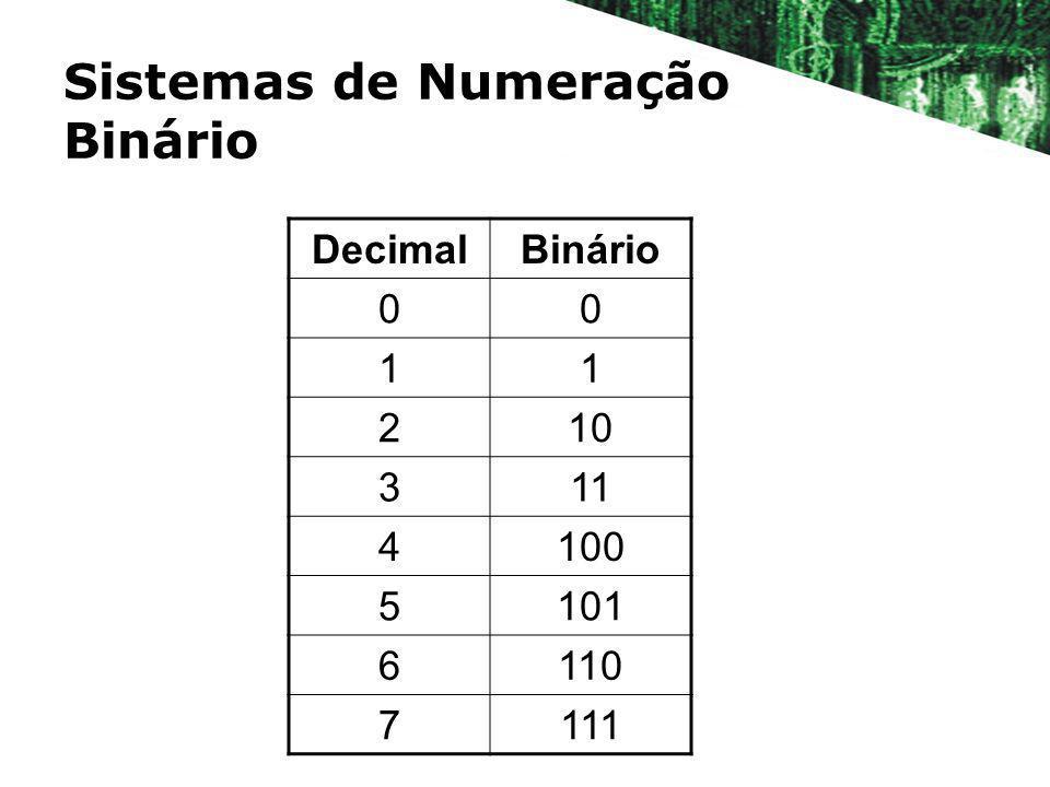 Sistemas de Numeração Binário DecimalBinário 00 11 210 311 4100 5101 6110 7111