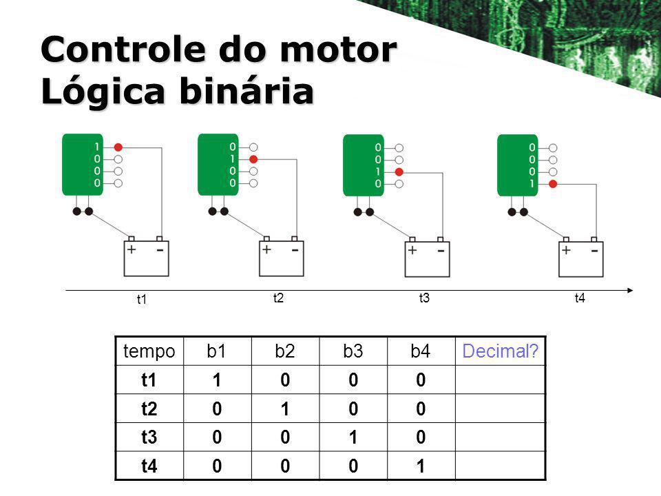 Controle do motor Lógica binária t1 t2 t3 t4 tempob1b2b3b4Decimal? t11000 t20100 t30010 t40001