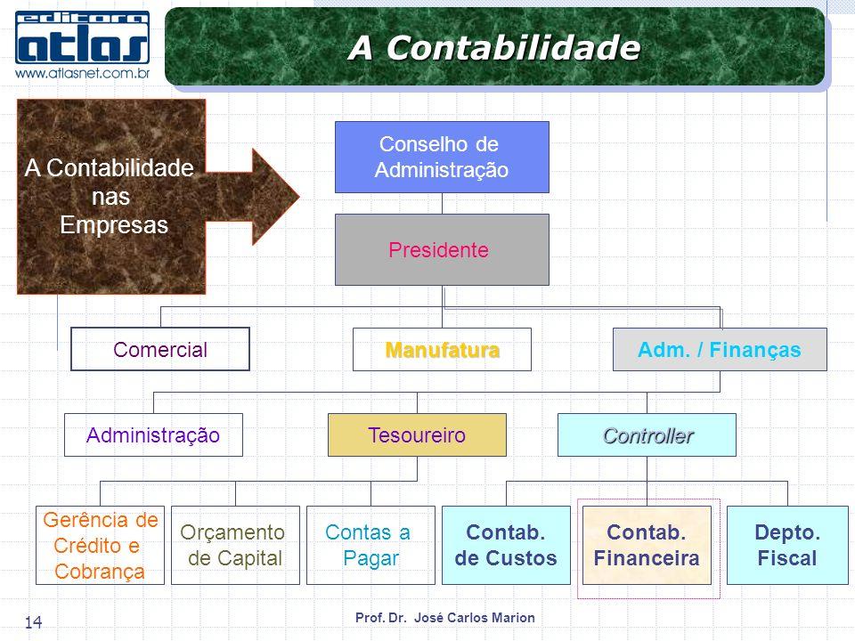 Prof. Dr. José Carlos Marion 14 Contab. de Custos Depto. Fiscal Contab. Financeira ControllerTesoureiro Gerência de Crédito e Cobrança Orçamento de Ca