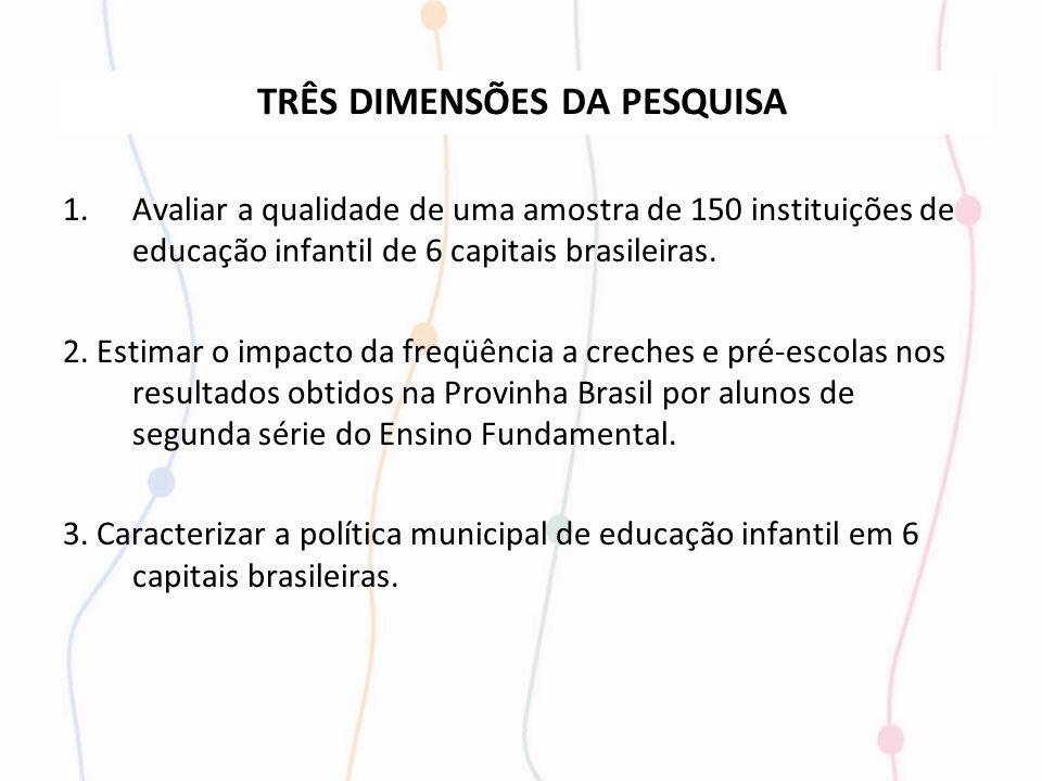 TRÊS DIMENSÕES DA PESQUISA 1.Avaliar a qualidade de uma amostra de 150 instituições de educação infantil de 6 capitais brasileiras. 2. Estimar o impac