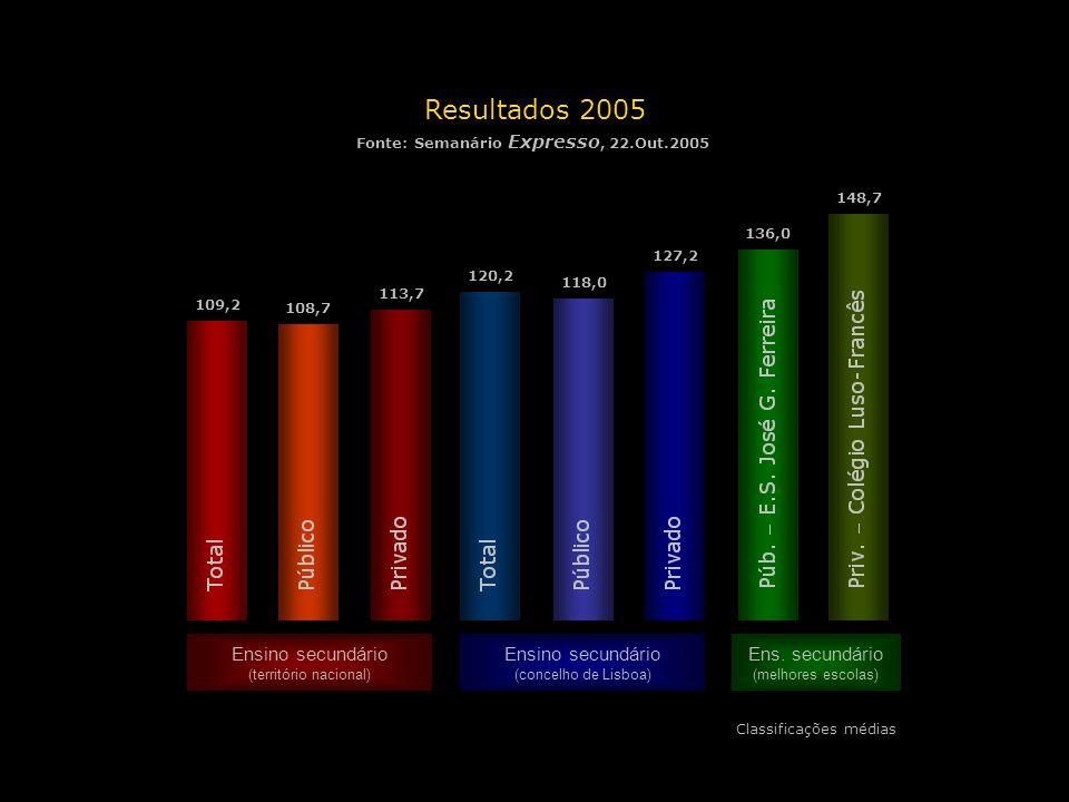 Resultados 2005 Fonte: Semanário Expresso, 22.Out.2005 Classificações médias Ensino secundário (território nacional) Ensino secundário (concelho de Li