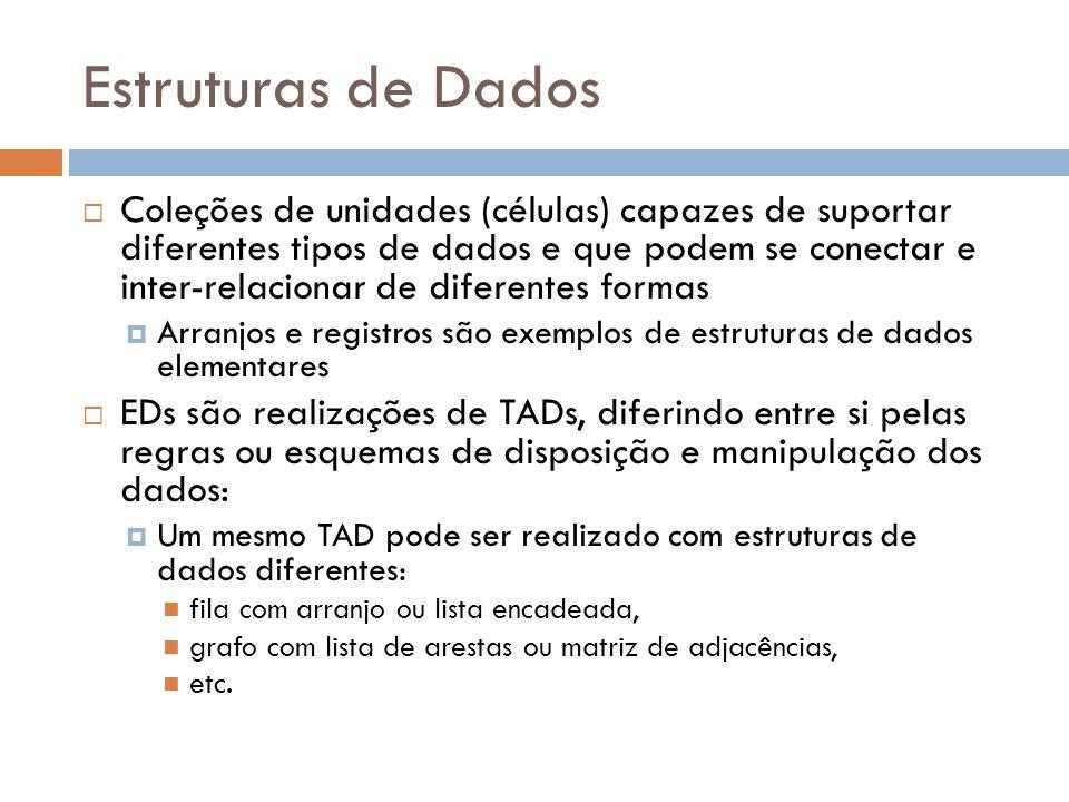 Estruturas de Dados Descrevem de forma sistemática maneiras de organizar, acessar e manipular dados É um nível intermediário de descrição entre o TAD e a implementação concreta do código em alguma linguagem TADEstrutura de DadosPrograma