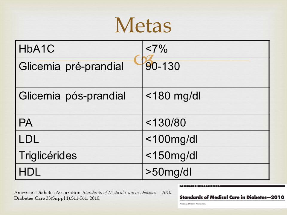 HbA1C<7% Glicemia pré-prandial90-130 Glicemia pós-prandial<180 mg/dl PA<130/80 LDL<100mg/dl Triglicérides<150mg/dl HDL>50mg/dl Metas American Diabetes