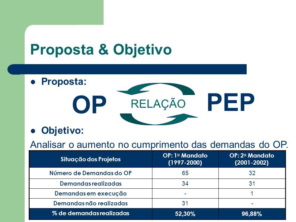 Proposta & Objetivo RELAÇÃO OP PEP Objetivo: Analisar o aumento no cumprimento das demandas do OP. Proposta: Situação dos Projetos OP: 1 o Mandato (19