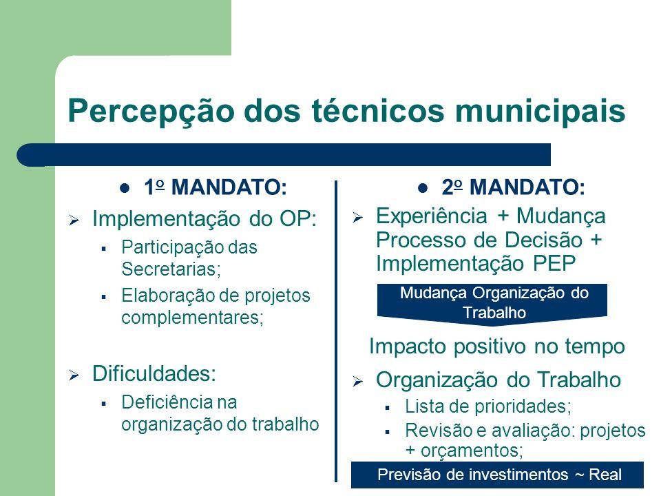 Percepção dos técnicos municipais Implementação do OP: Participação das Secretarias; Elaboração de projetos complementares; Dificuldades: Deficiência