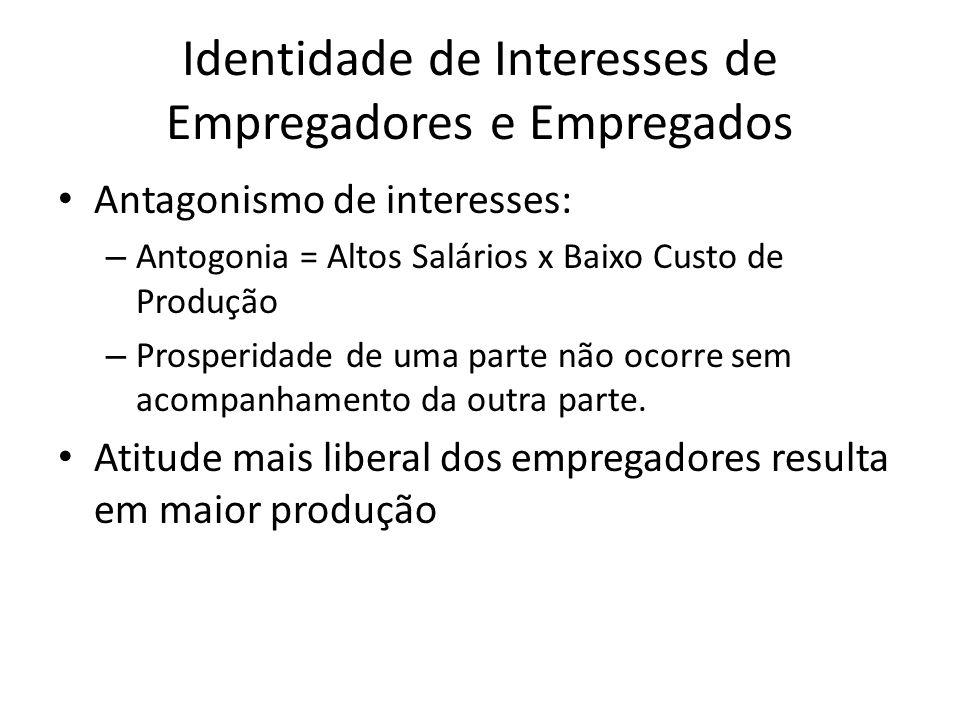 Identidade de Interesses de Empregadores e Empregados Antagonismo de interesses: – Antogonia = Altos Salários x Baixo Custo de Produção – Prosperidade