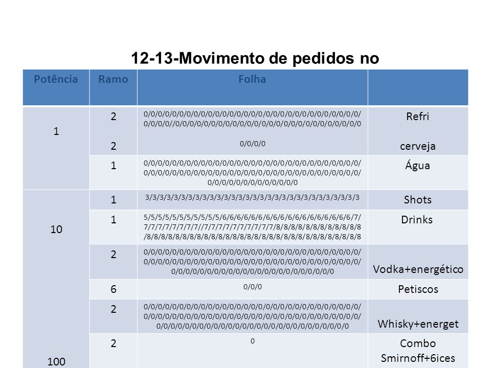 12-13-Movimento de pedidos no bar PotênciaRamoFolha 1 2222 0/0/0/0/0/0/0/0/0/0/0/0/0/0/0/0/0/0/0/0/0/0/0/0/0/0/0/0/0/0/ 0/0/0/0//0/0/0/0/0/0/0/0/0/0/0