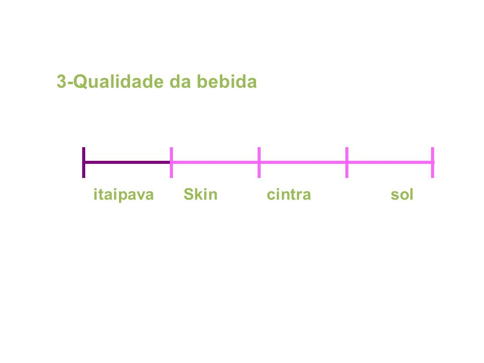 3-Qualidade da bebida itaipavaSkin cintra sol