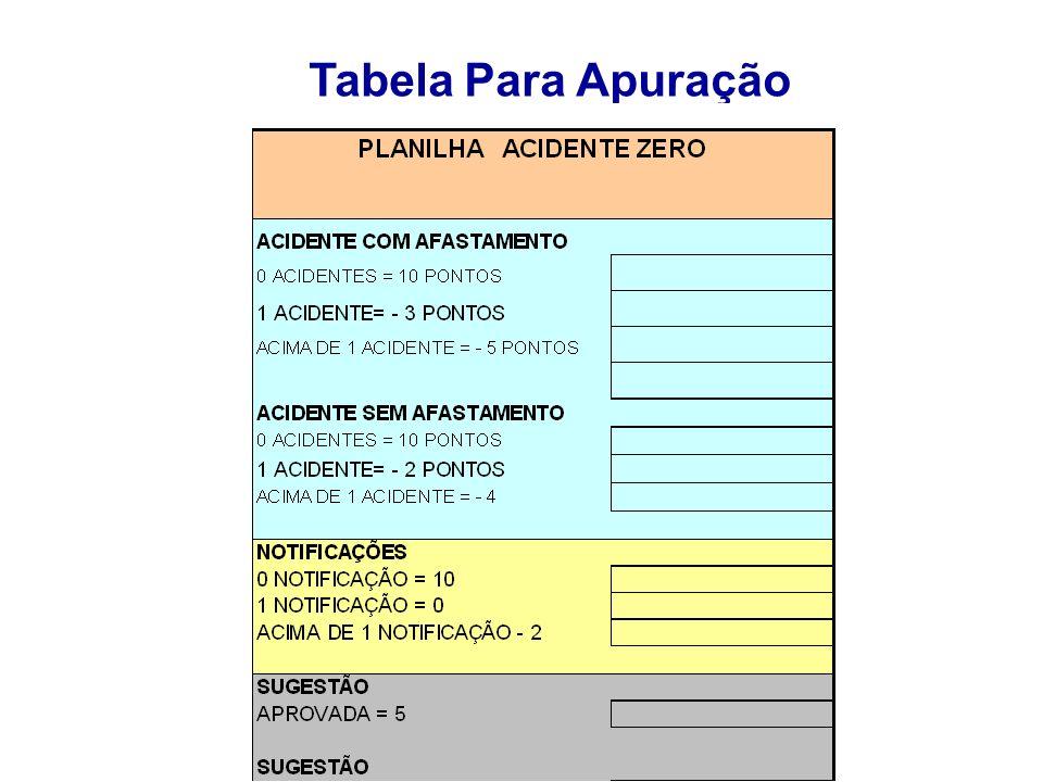 Apuração Serão atualizados mensalmente pelo setor de Segurança do Trabalho/ RH os resultados de todos os grupos na tabela.