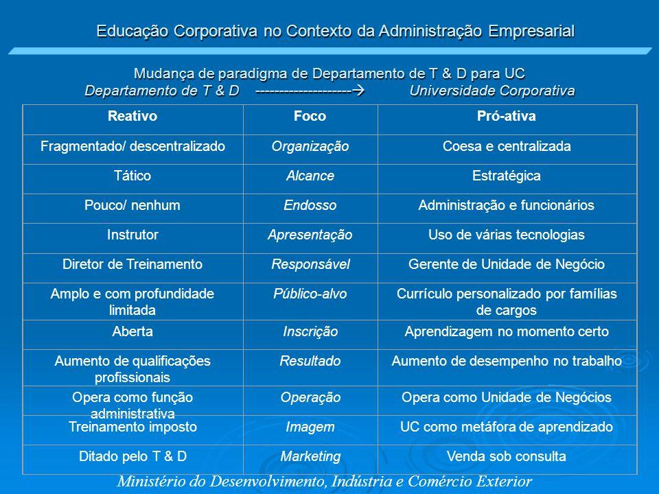Educação Corporativa no Contexto da Administração Empresarial Ministério do Desenvolvimento, Indústria e Comércio Exterior Mudança de paradigma de Dep