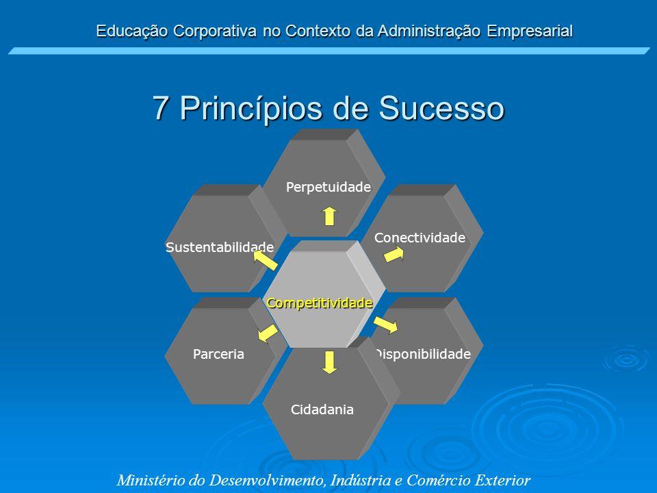 Educação Corporativa no Contexto da Administração Empresarial Ministério do Desenvolvimento, Indústria e Comércio Exterior Parceria Perpetuidade Dispo