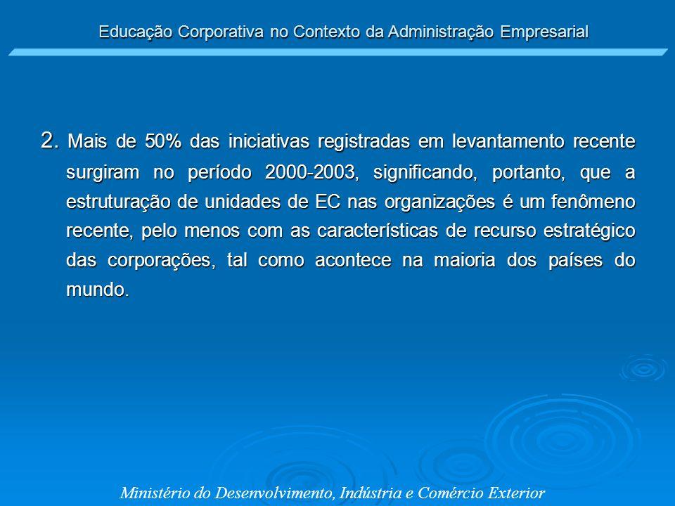 Educação Corporativa no Contexto da Administração Empresarial Ministério do Desenvolvimento, Indústria e Comércio Exterior 2. Mais de 50% das iniciati