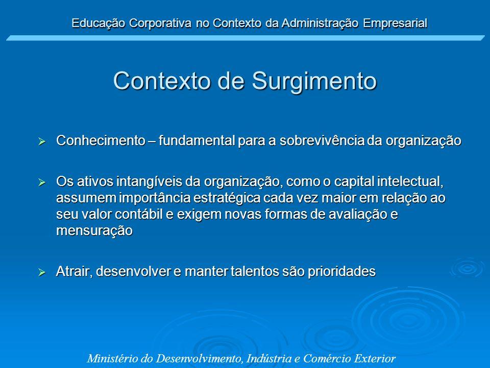 Educação Corporativa no Contexto da Administração Empresarial Ministério do Desenvolvimento, Indústria e Comércio Exterior Educação Corporativa Educação Corporativa Vincular Aprendizado às Estratégias Empresariais Vincular Aprendizado às Estratégias Empresariais Responder desafios globaisResponder desafios globais Sobrevivência empresarialSobrevivência empresarial Viabilizar soluções para GCViabilizar soluções para GC Educação Corporativa no Contexto da Administração Empresarial Contexto de Surgimento